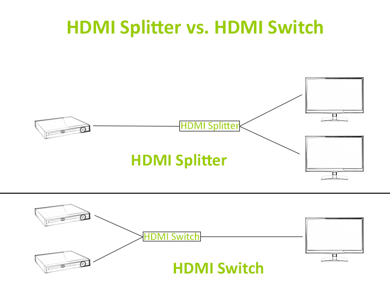 HDMI Splitter vs HDMI Switch Grafik